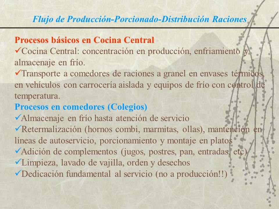 Flujo de Producción-Porcionado-Distribución Raciones