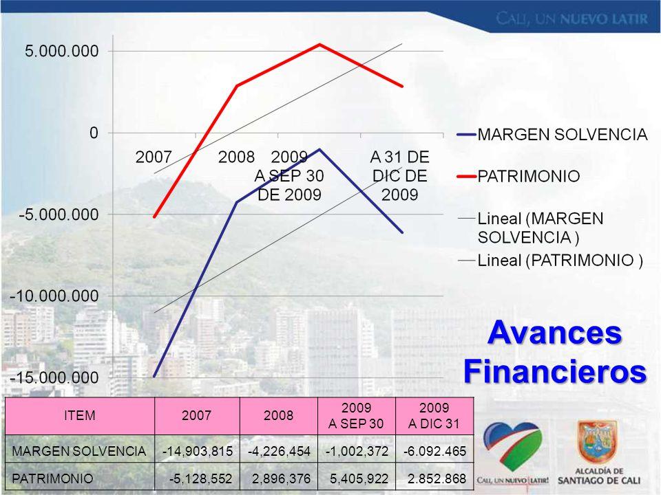 Avances Financieros ITEM 2007 2008 2009 A SEP 30 A DIC 31