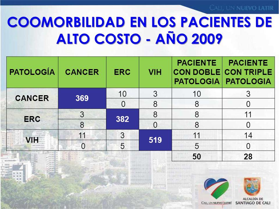 COOMORBILIDAD EN LOS PACIENTES DE ALTO COSTO - AÑO 2009