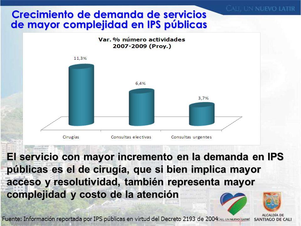 Crecimiento de demanda de servicios de mayor complejidad en IPS públicas