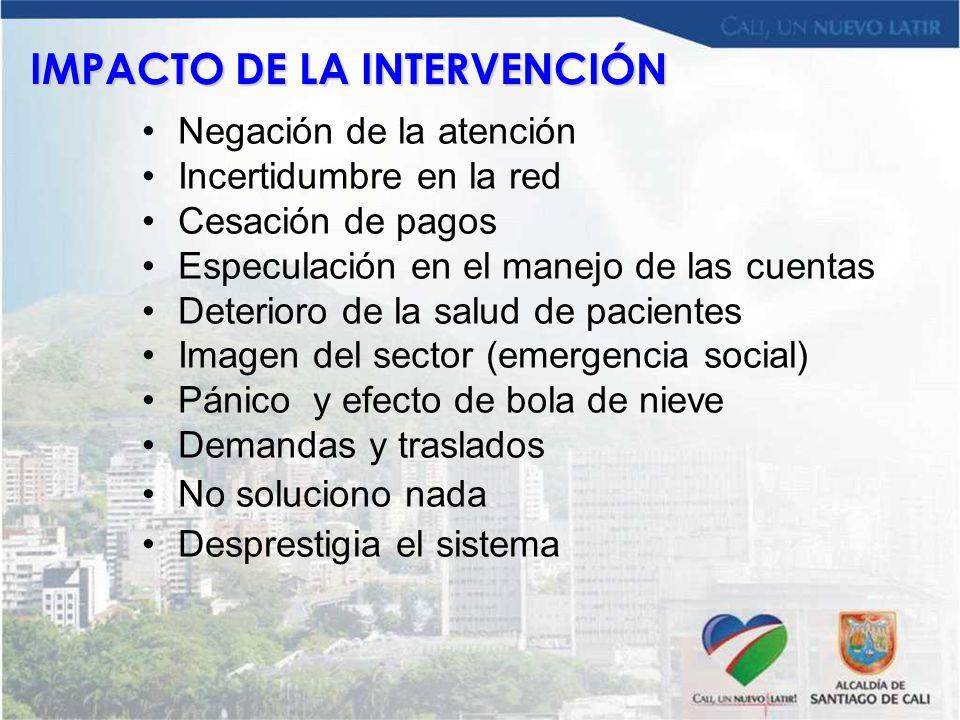 IMPACTO DE LA INTERVENCIÓN