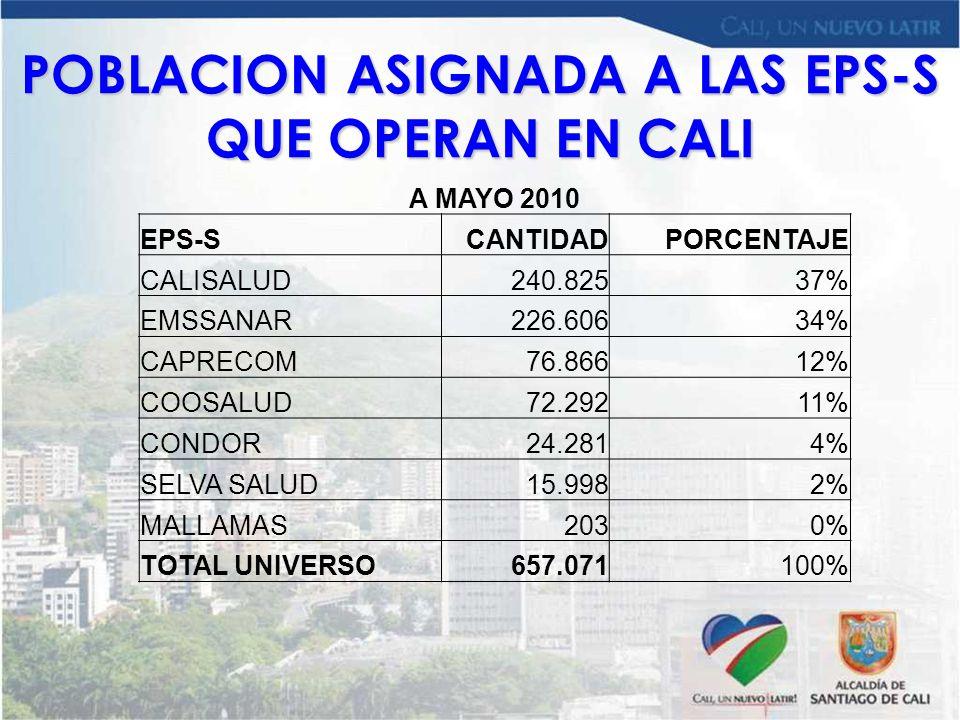 POBLACION ASIGNADA A LAS EPS-S QUE OPERAN EN CALI