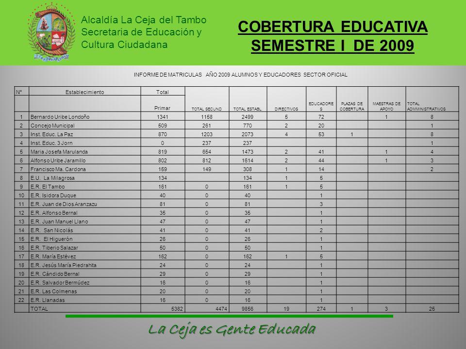 COBERTURA EDUCATIVA SEMESTRE I DE 2009