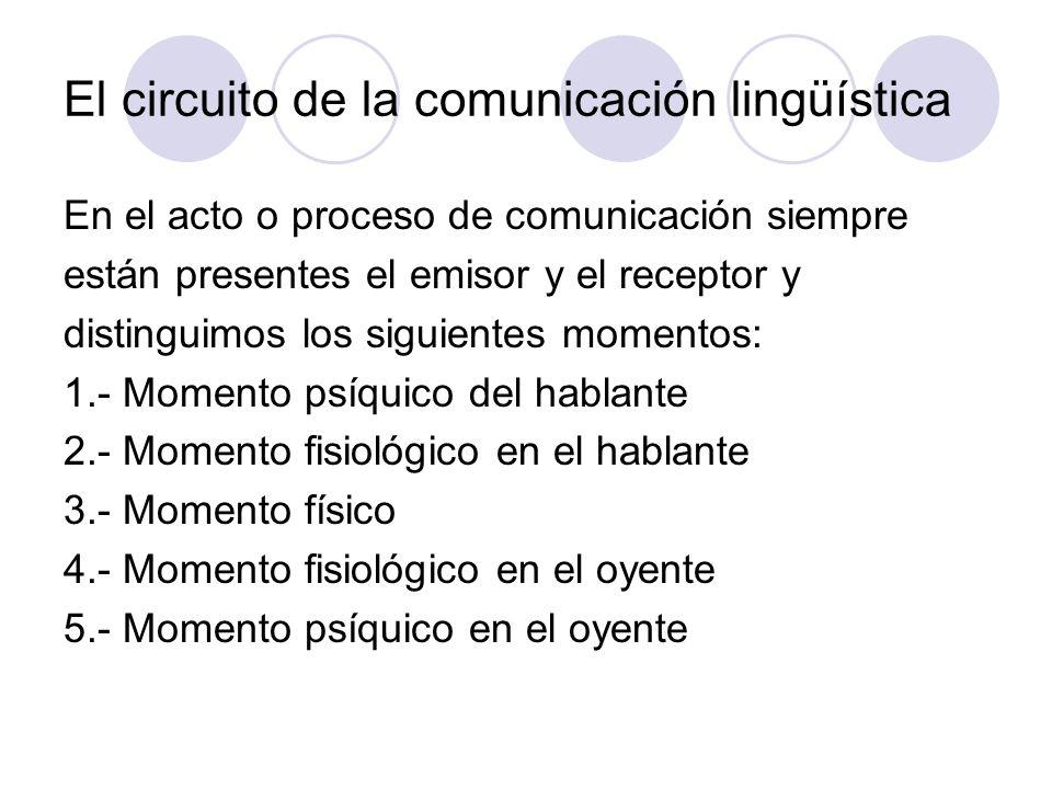 El circuito de la comunicación lingüística