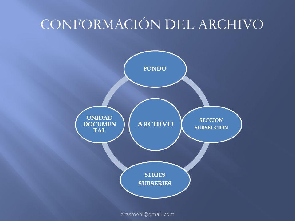 CONFORMACIÓN DEL ARCHIVO