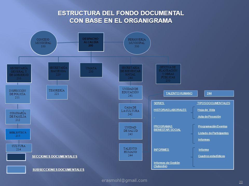 ESTRUCTURA DEL FONDO DOCUMENTAL CON BASE EN EL ORGANIGRAMA