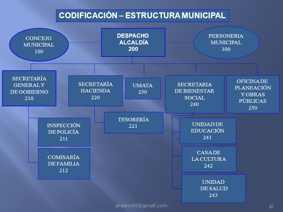 CODIFICACIÓN – ESTRUCTURA MUNICIPAL