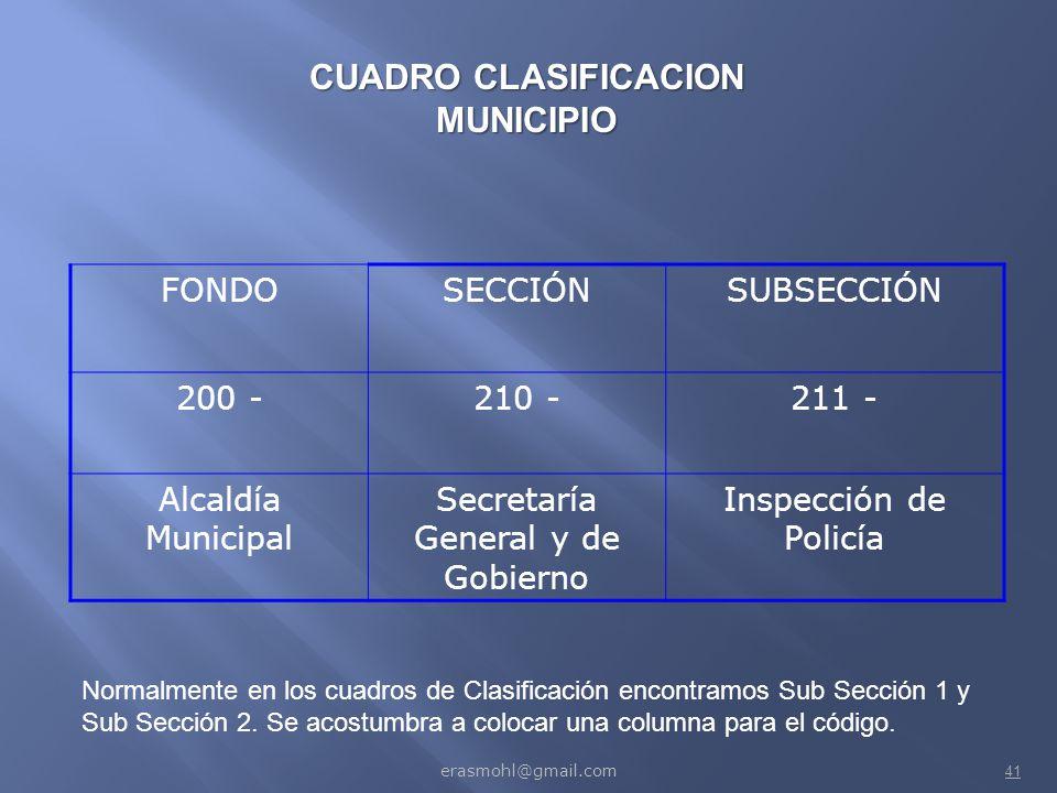 CUADRO CLASIFICACION MUNICIPIO
