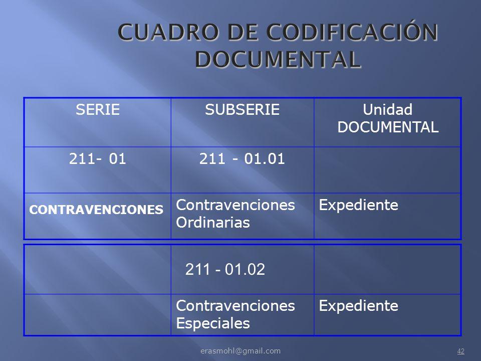 CUADRO DE CODIFICACIÓN DOCUMENTAL