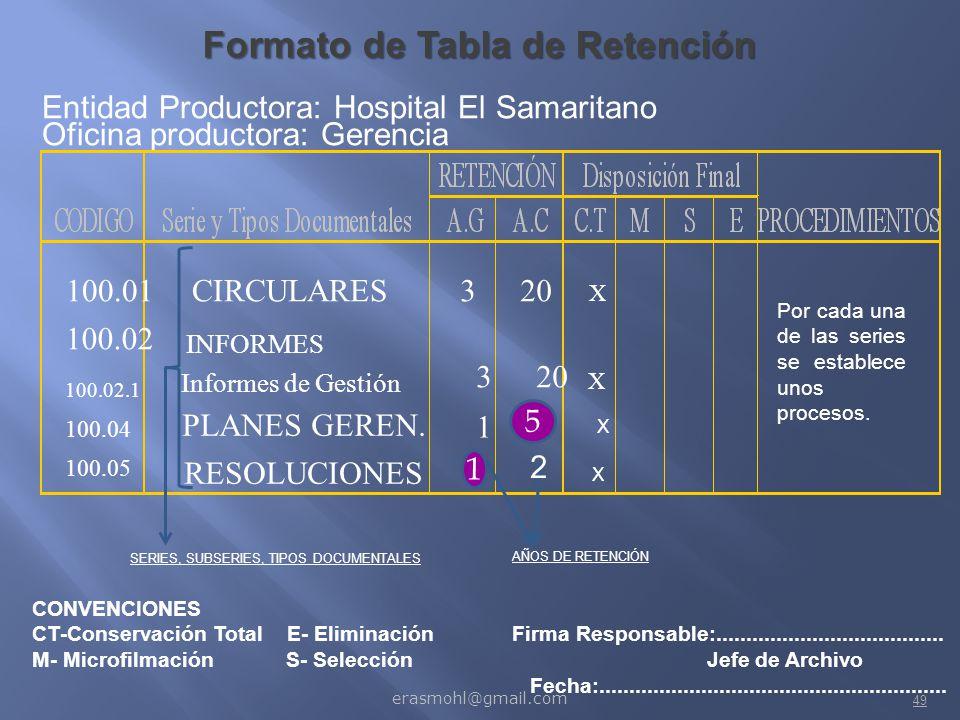 Formato de Tabla de Retención
