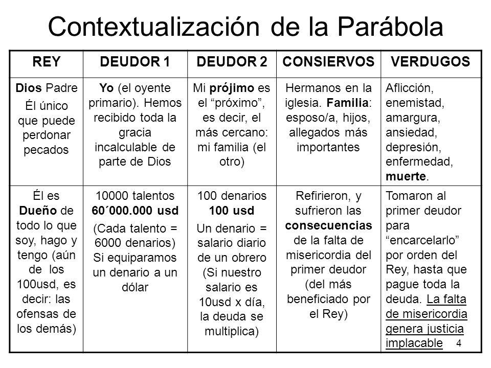 Contextualización de la Parábola
