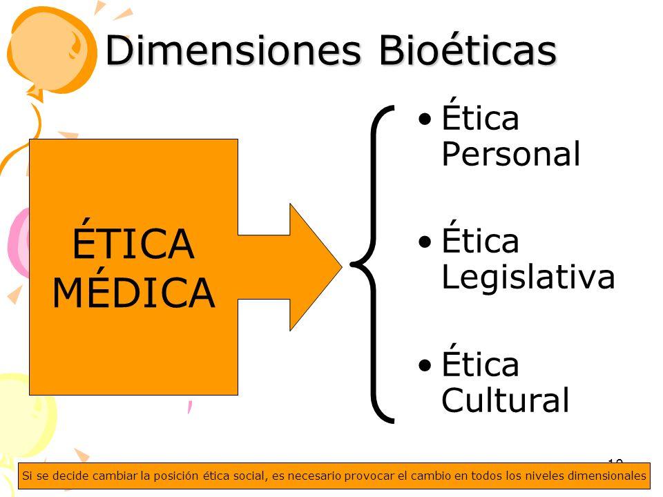 Dimensiones Bioéticas