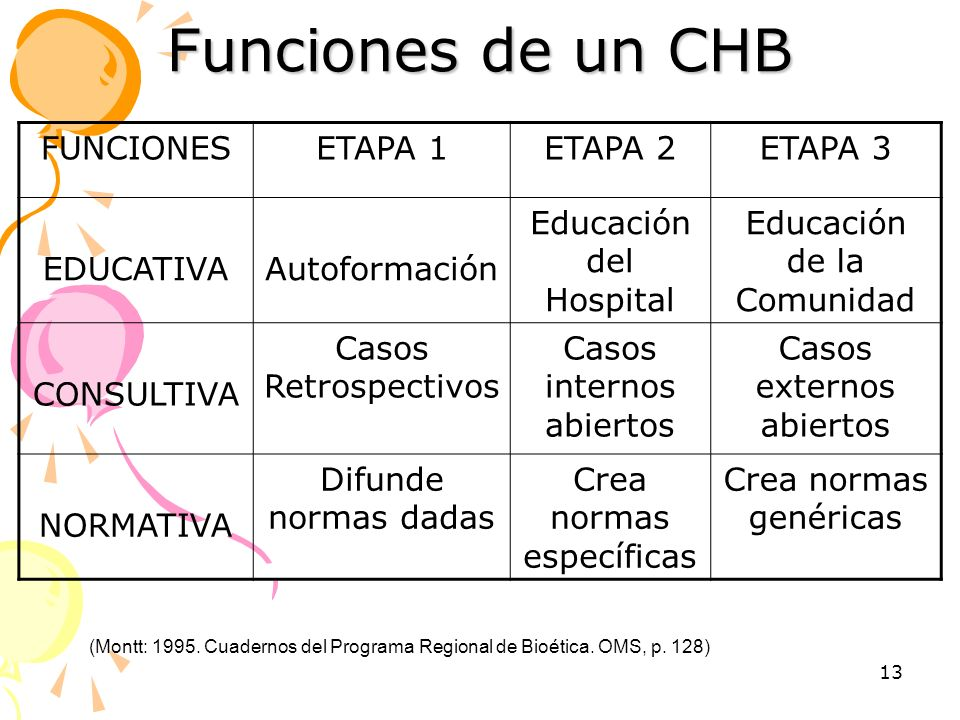 Funciones de un CHB FUNCIONES ETAPA 1 ETAPA 2 ETAPA 3 EDUCATIVA
