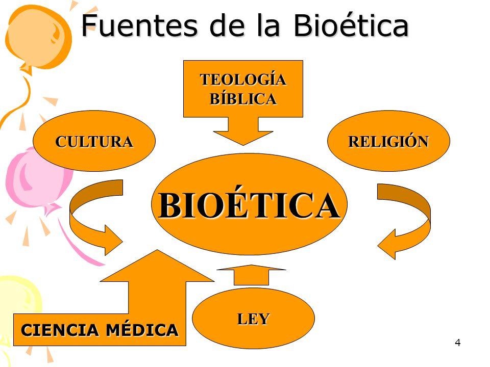 BIOÉTICA Fuentes de la Bioética TEOLOGÍA BÍBLICA CULTURA RELIGIÓN