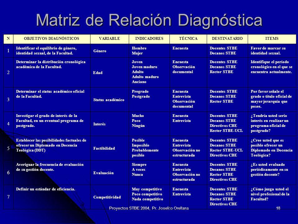 Matriz de Relación Diagnóstica