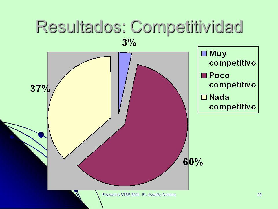 Resultados: Competitividad
