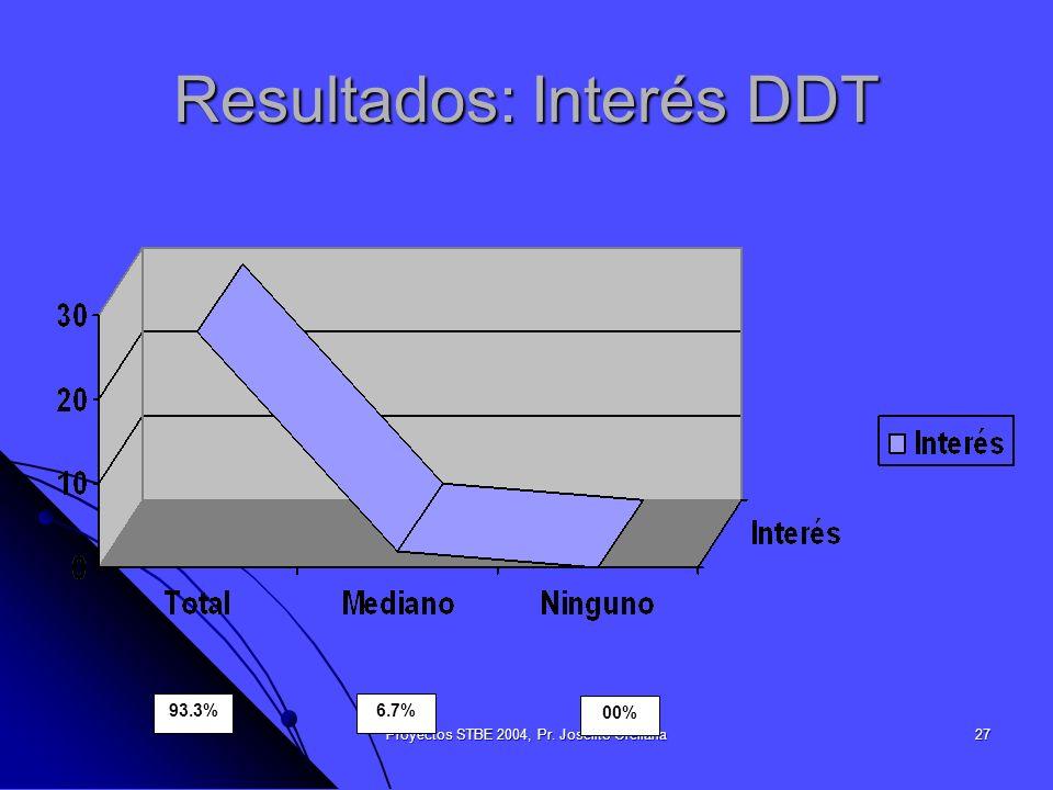 Resultados: Interés DDT