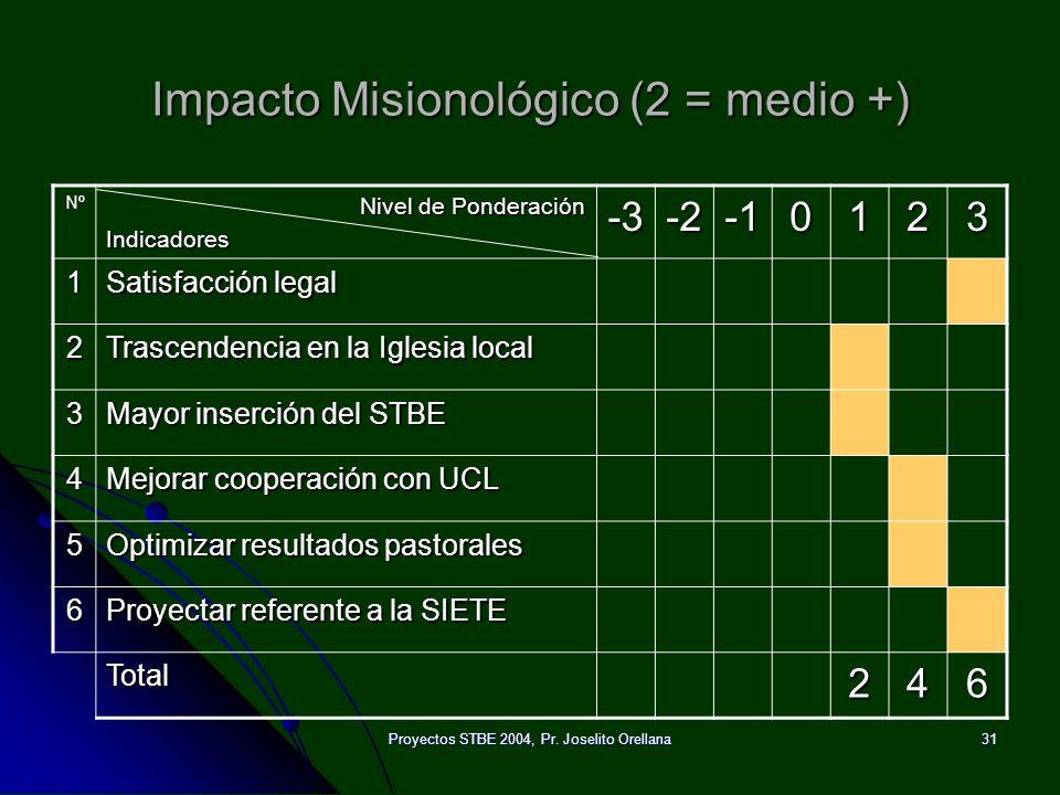 Impacto Misionológico (2 = medio +)