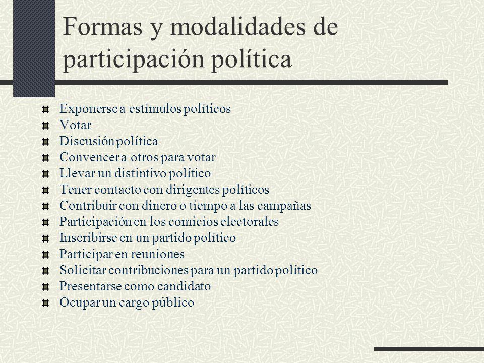 Formas y modalidades de participación política