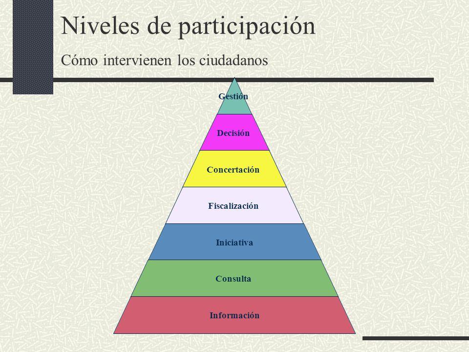 Niveles de participación Cómo intervienen los ciudadanos