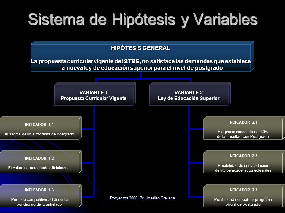 Sistema de Hipótesis y Variables