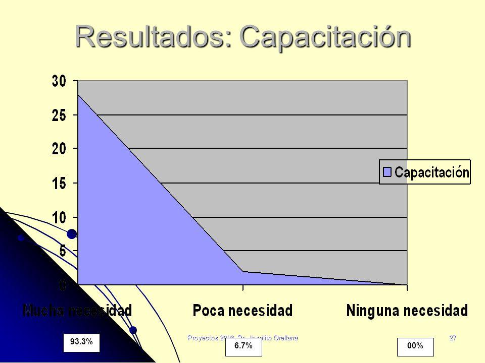Resultados: Capacitación