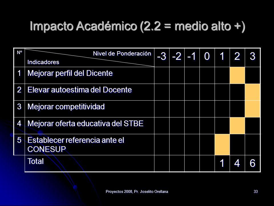 Impacto Académico (2.2 = medio alto +)