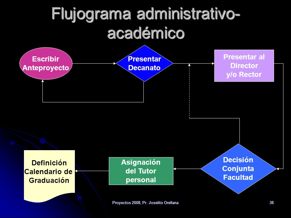 Flujograma administrativo-académico