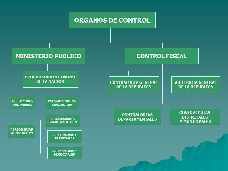 ORGANOS DE CONTROL MINISTERIO PUBLICO CONTROL FISCAL