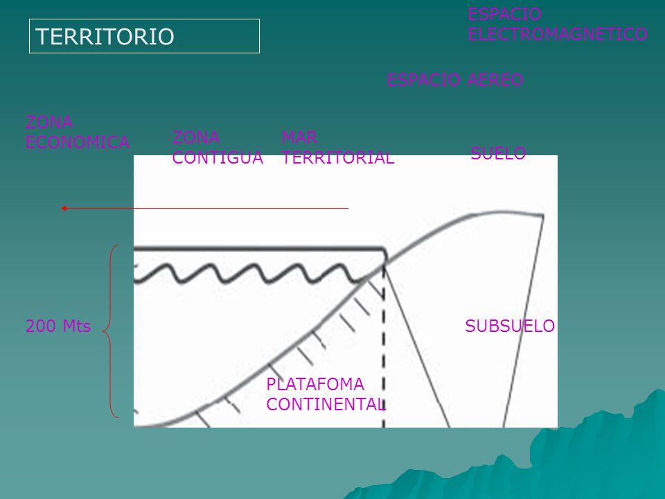 TERRITORIO ESPACIO ELECTROMAGNETICO ESPACIO AEREO ZONA ECONOMICA