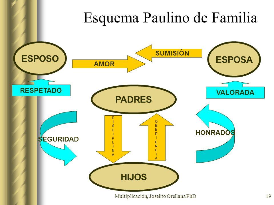Esquema Paulino de Familia