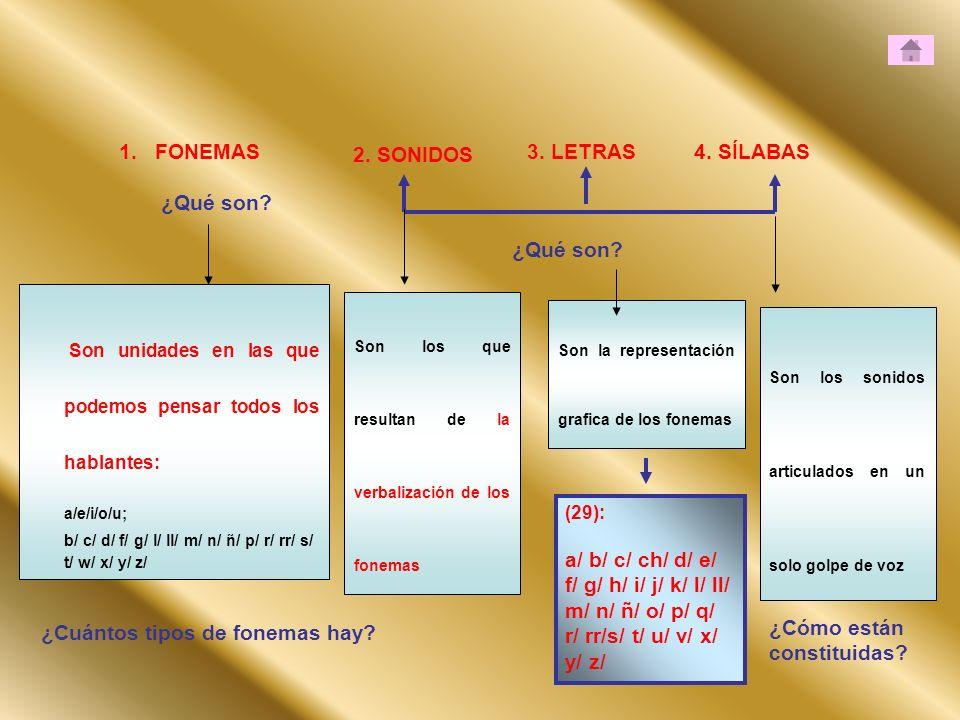 ¿Cuántos tipos de fonemas hay ¿Cómo están constituidas