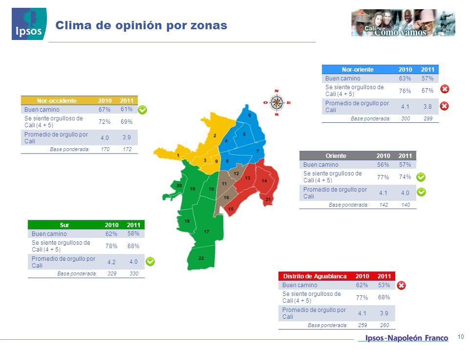 Clima de opinión por zonas