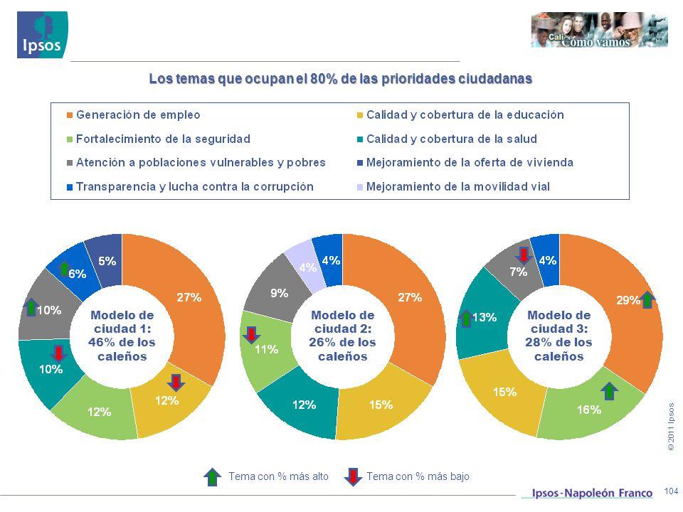 Los temas que ocupan el 80% de las prioridades ciudadanas