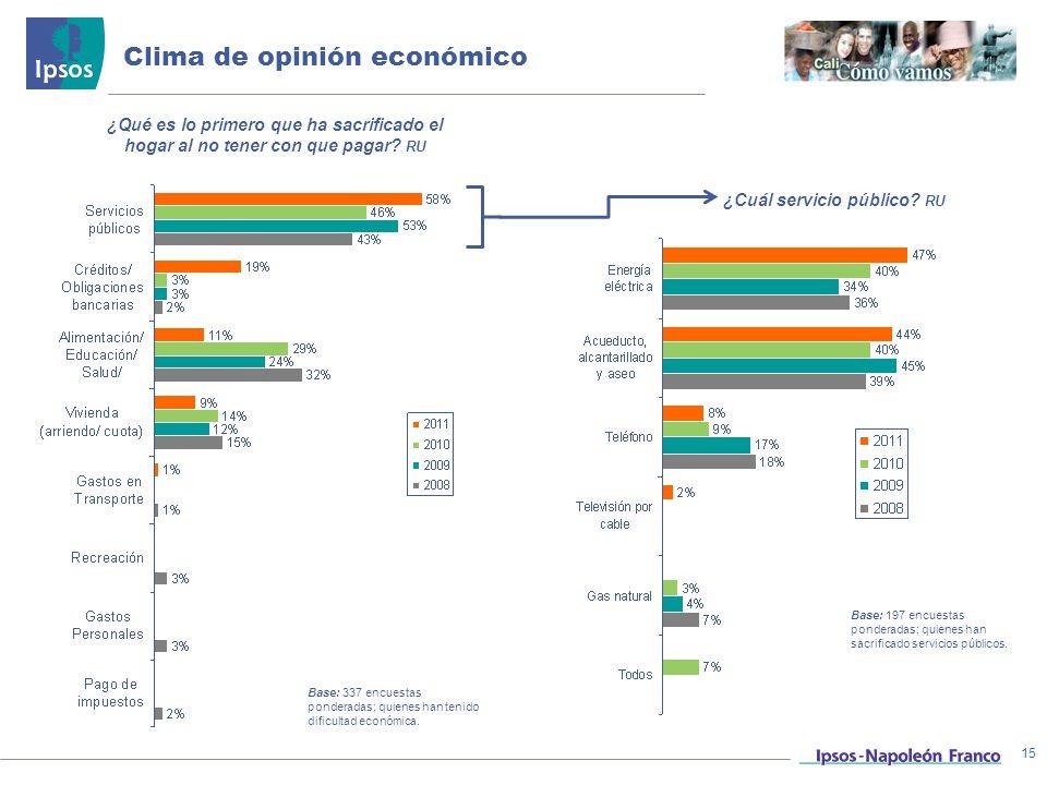 Clima de opinión económico