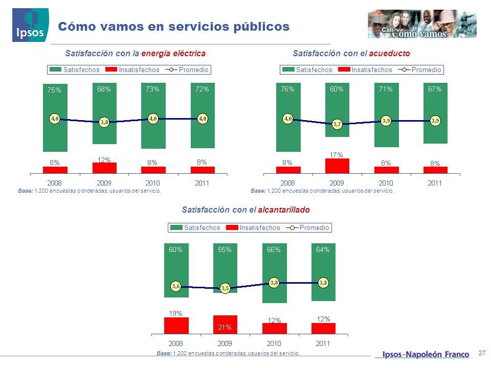 Cómo vamos en servicios públicos