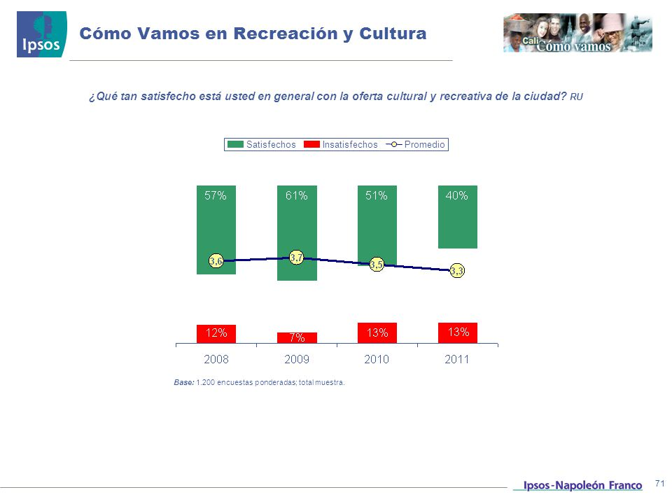 Cómo Vamos en Recreación y Cultura