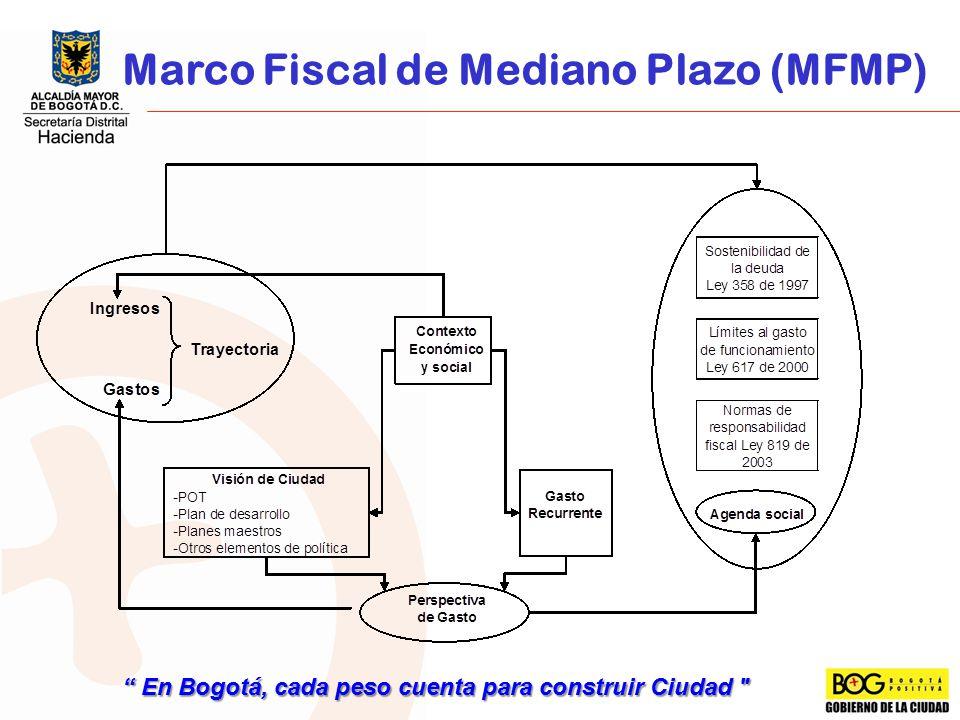Marco Fiscal de Mediano Plazo (MFMP)