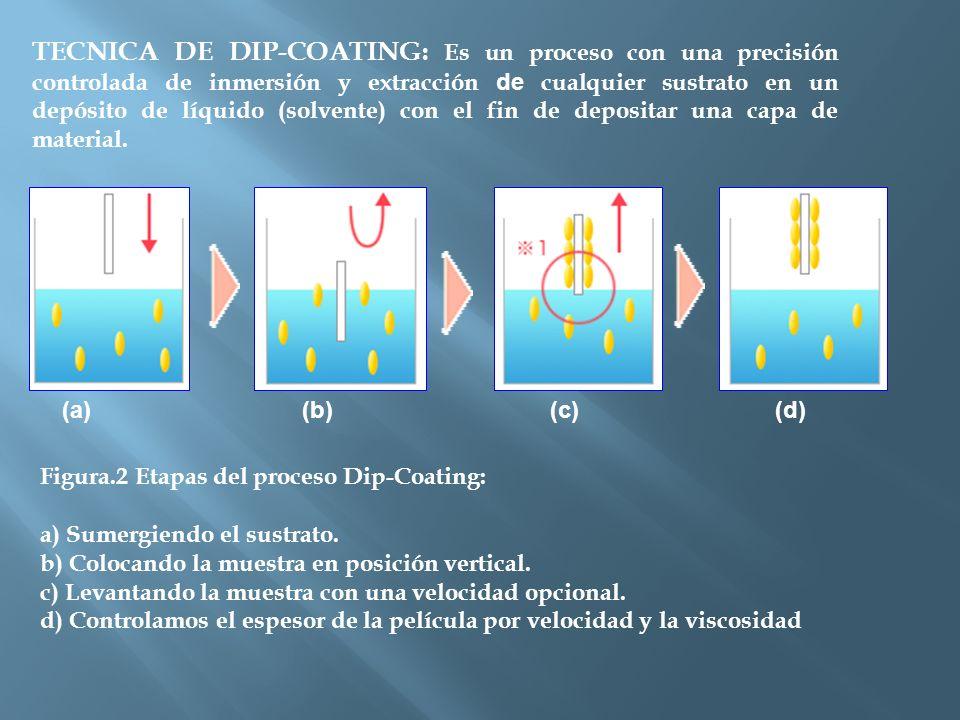 TECNICA DE DIP-COATING: Es un proceso con una precisión controlada de inmersión y extracción de cualquier sustrato en un depósito de líquido (solvente) con el fin de depositar una capa de material.