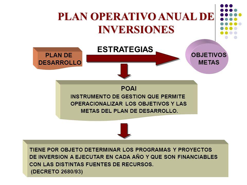 PLAN OPERATIVO ANUAL DE INVERSIONES