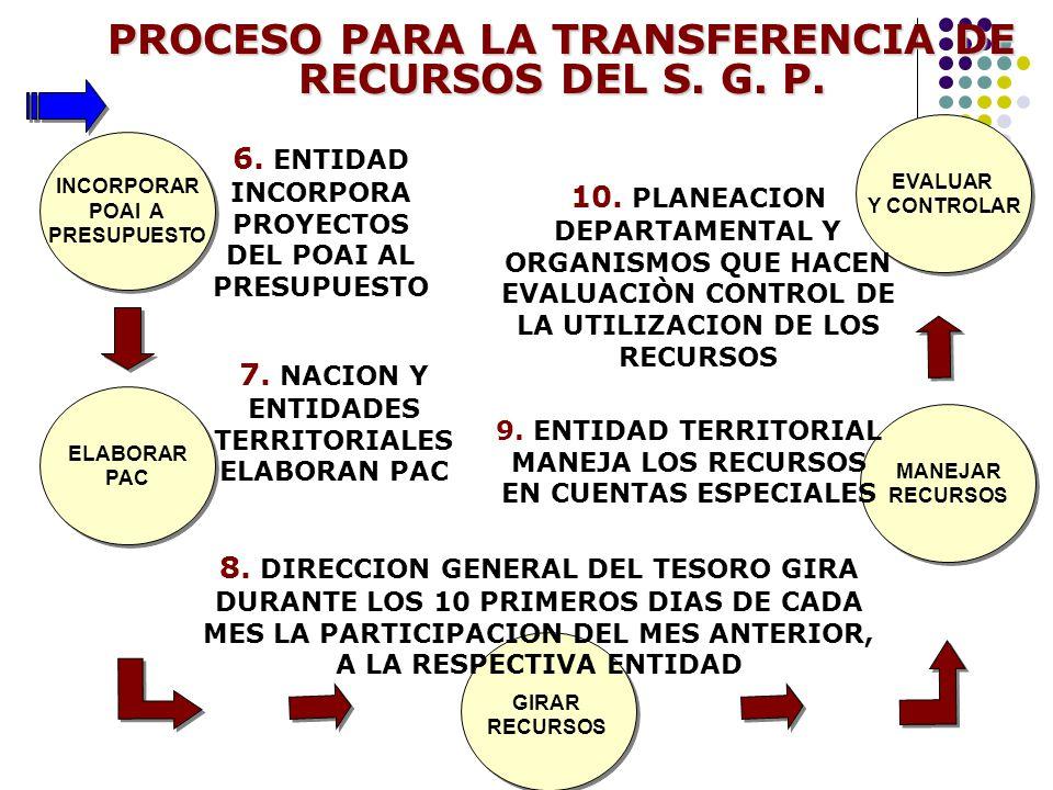 PROCESO PARA LA TRANSFERENCIA DE