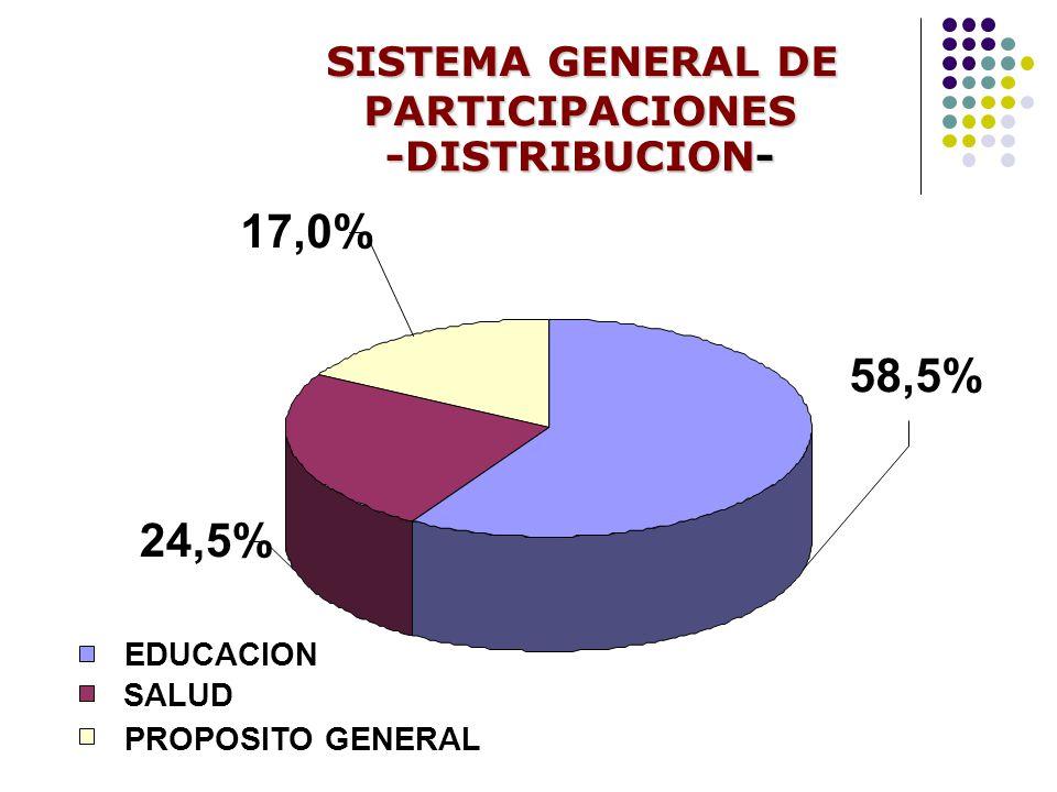 17,0% 58,5% 24,5% SISTEMA GENERAL DE PARTICIPACIONES -DISTRIBUCION-