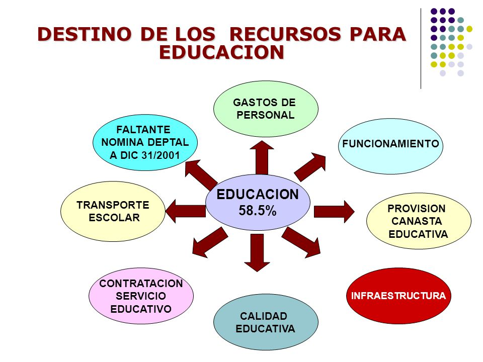 DESTINO DE LOS RECURSOS PARA EDUCACION