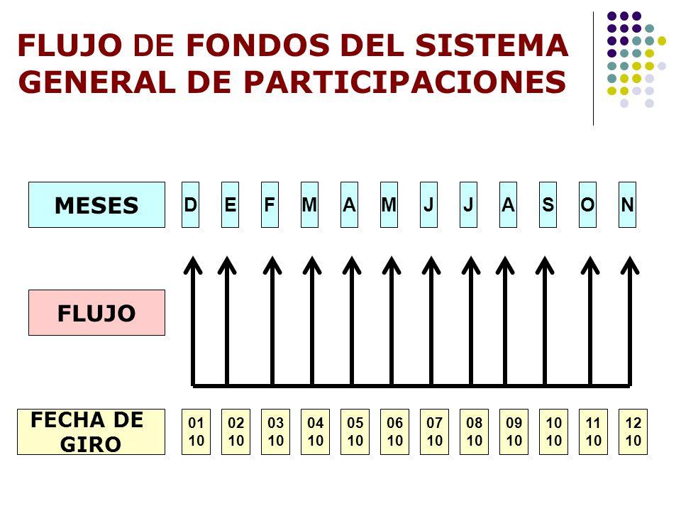 FLUJO DE FONDOS DEL SISTEMA GENERAL DE PARTICIPACIONES