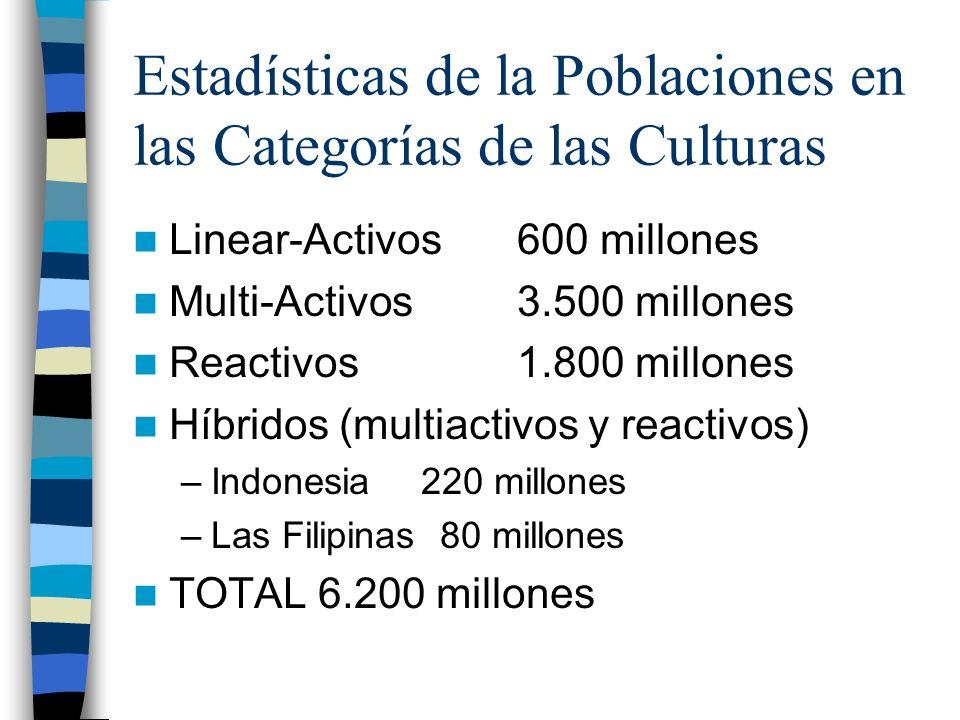 Estadísticas de la Poblaciones en las Categorías de las Culturas