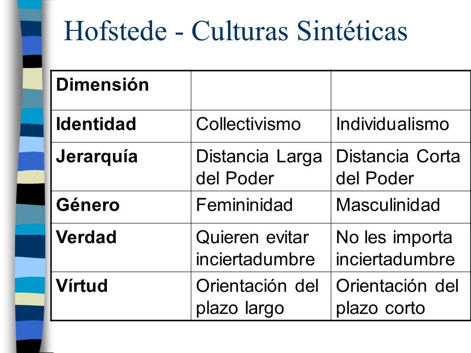 Hofstede - Culturas Sintéticas