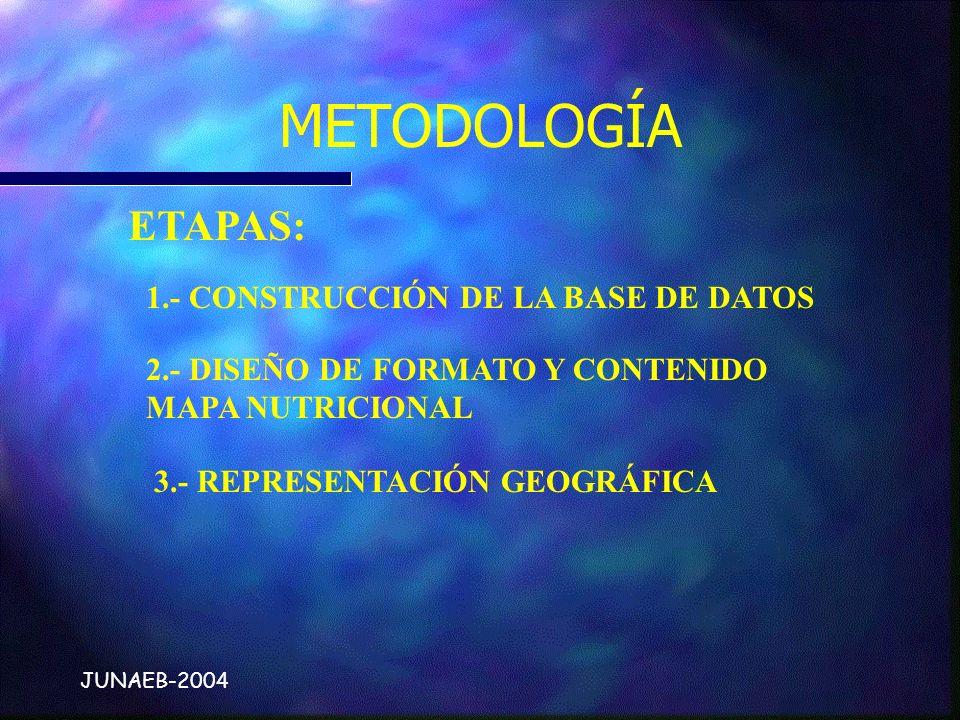 METODOLOGÍA ETAPAS: 1.- CONSTRUCCIÓN DE LA BASE DE DATOS