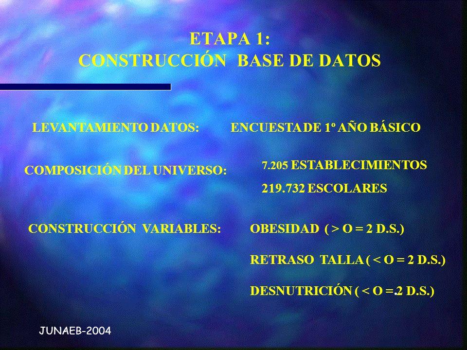 ETAPA 1: CONSTRUCCIÓN BASE DE DATOS