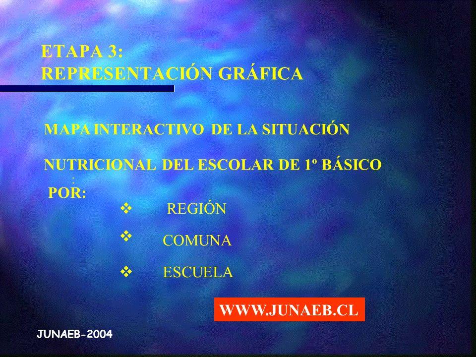 ETAPA 3: REPRESENTACIÓN GRÁFICA