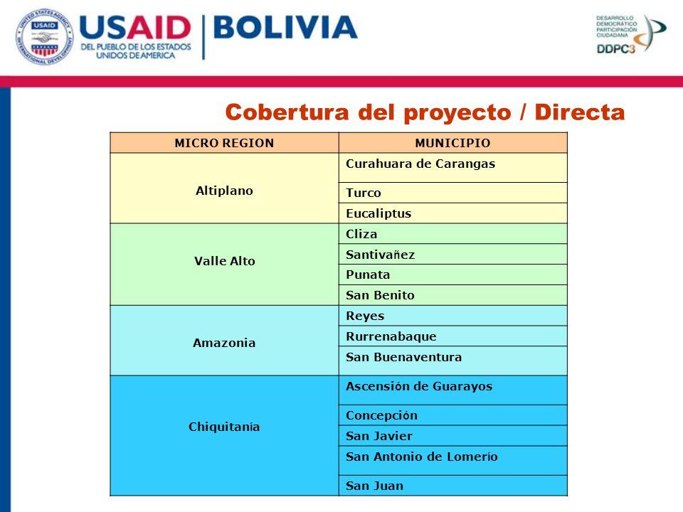 Cobertura del proyecto / Directa